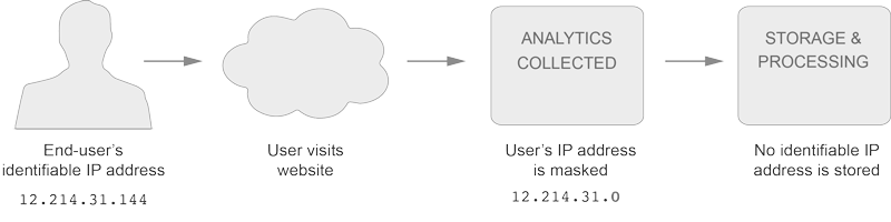 hide ip address diagram